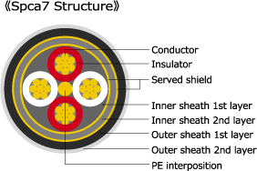 Schemat przedstawiający przekrój kabla Spca7